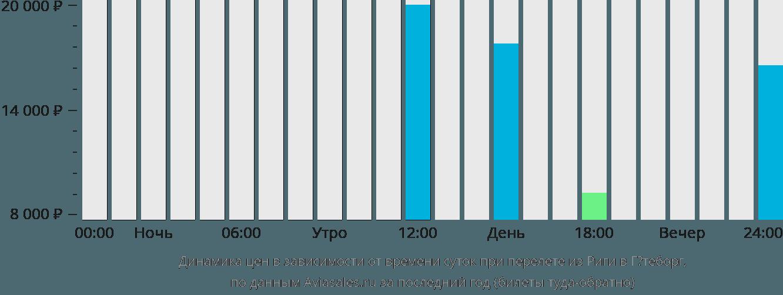 Динамика цен в зависимости от времени вылета из Риги в Гётеборг