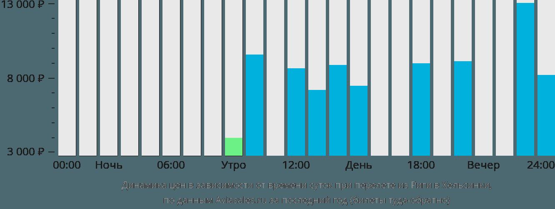 Динамика цен в зависимости от времени вылета из Риги в Хельсинки