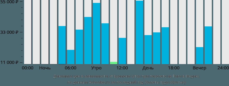 Динамика цен в зависимости от времени вылета из Риги в Индию