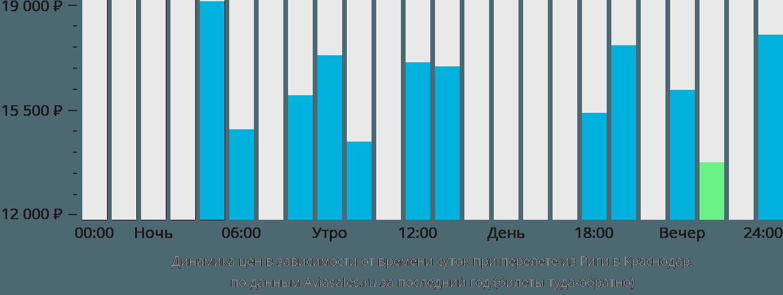 Динамика цен в зависимости от времени вылета из Риги в Краснодар