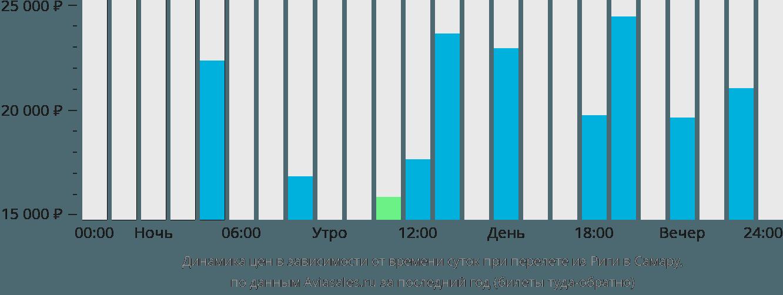 Динамика цен в зависимости от времени вылета из Риги в Самару