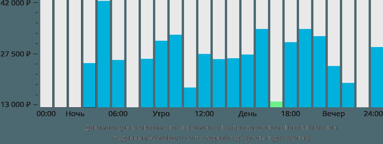 Динамика цен в зависимости от времени вылета из Риги в Казахстан