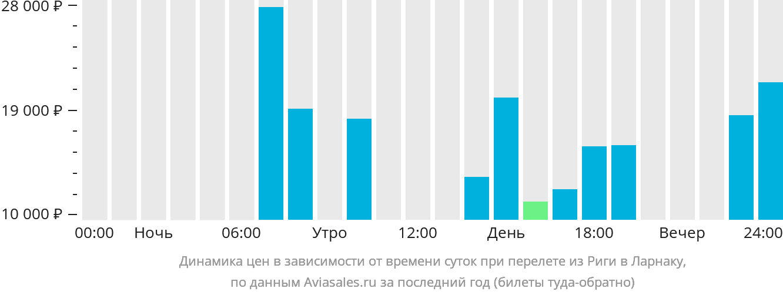 Динамика цен в зависимости от времени вылета из Риги в Ларнаку