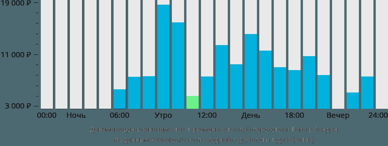 Динамика цен в зависимости от времени вылета из Риги в Лондон