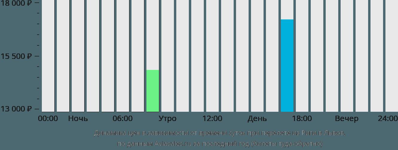 Динамика цен в зависимости от времени вылета из Риги в Львов
