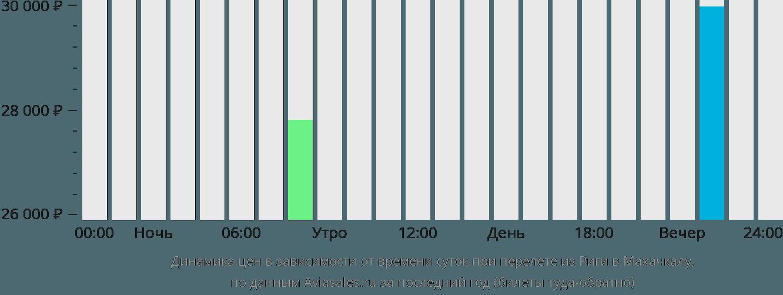 Динамика цен в зависимости от времени вылета из Риги в Махачкалу