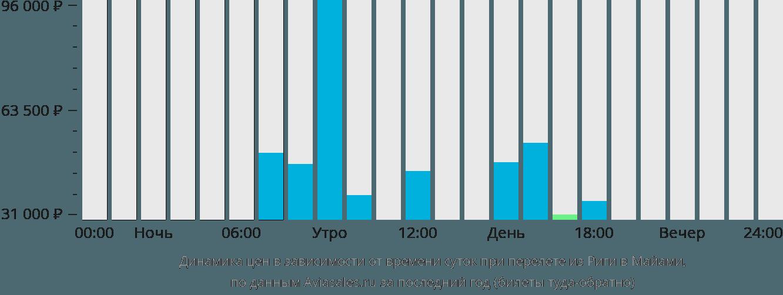 Динамика цен в зависимости от времени вылета из Риги в Майами