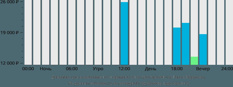 Динамика цен в зависимости от времени вылета из Риги в Мурманск