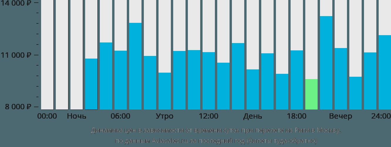 Динамика цен в зависимости от времени вылета из Риги в Москву
