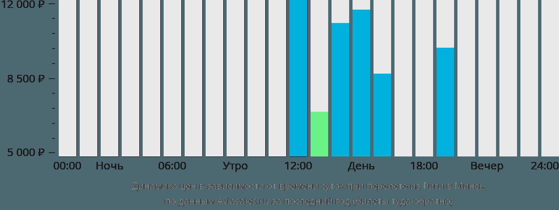 Динамика цен в зависимости от времени вылета из Риги в Минск