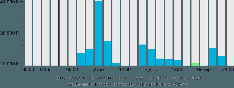 Динамика цен в зависимости от времени вылета из Риги в Ниццу