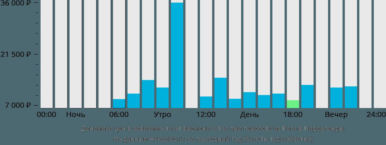 Динамика цен в зависимости от времени вылета из Риги в Нидерланды