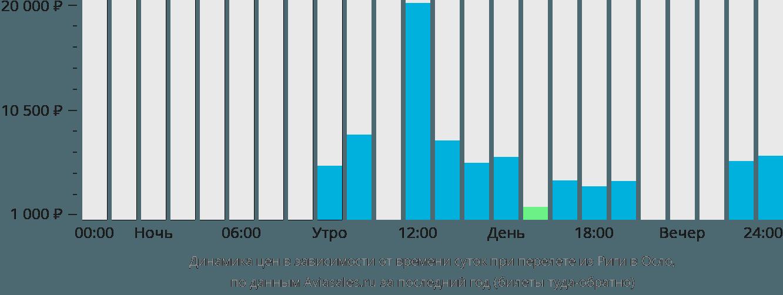Динамика цен в зависимости от времени вылета из Риги в Осло