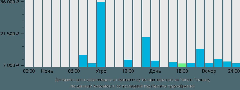 Динамика цен в зависимости от времени вылета из Риги в Польшу