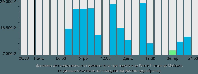 Динамика цен в зависимости от времени вылета из Риги в Пальма-де-Майорку