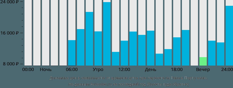 Динамика цен в зависимости от времени вылета из Риги в Португалию