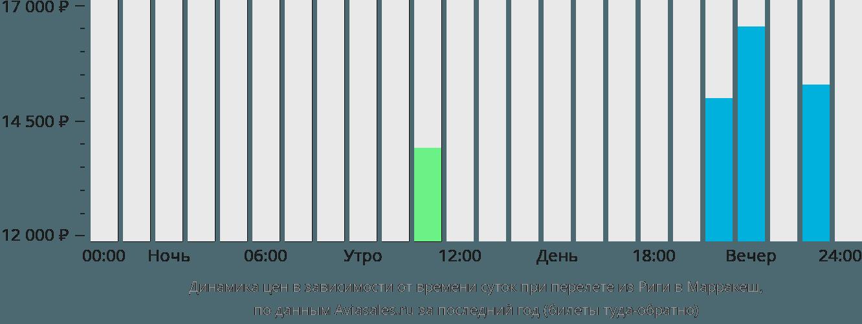 Динамика цен в зависимости от времени вылета из Риги в Марракеш