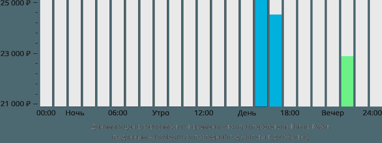 Динамика цен в зависимости от времени вылета из Риги в Рабат