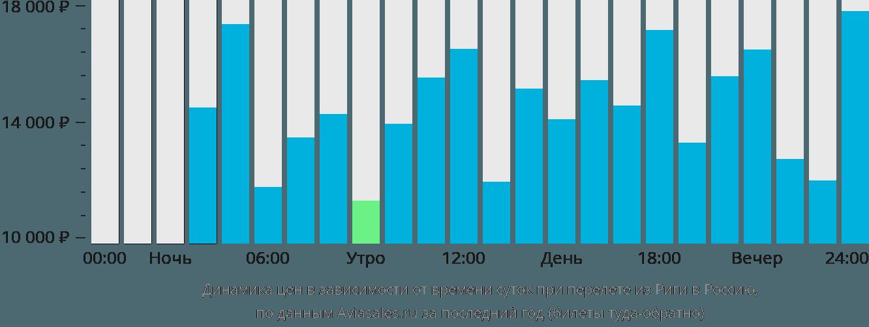 Динамика цен в зависимости от времени вылета из Риги в Россию