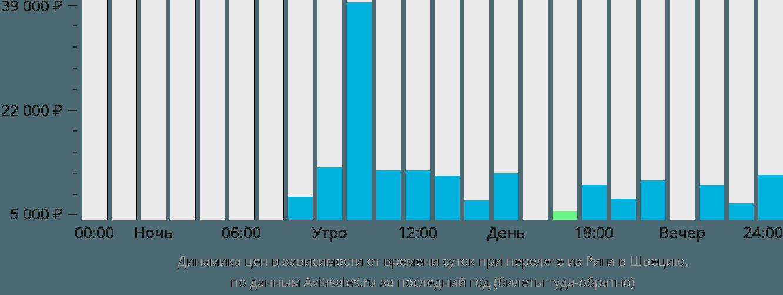 Динамика цен в зависимости от времени вылета из Риги в Швецию