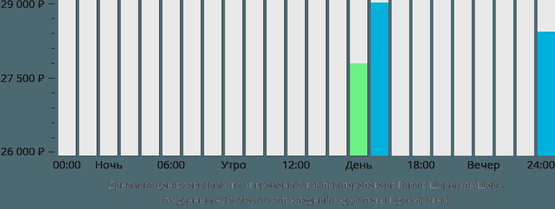 Динамика цен в зависимости от времени вылета из Риги в Шарм-эль-Шейх