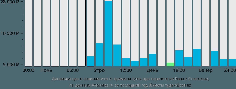 Динамика цен в зависимости от времени вылета из Риги в Стокгольм