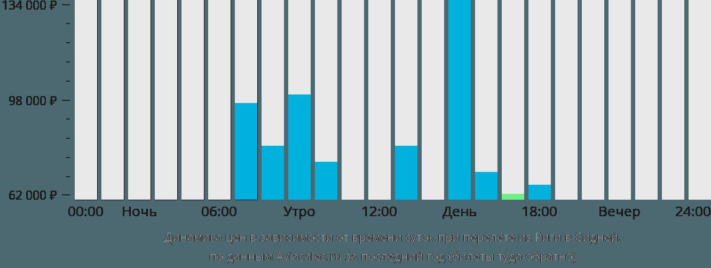 Динамика цен в зависимости от времени вылета из Риги в Сидней