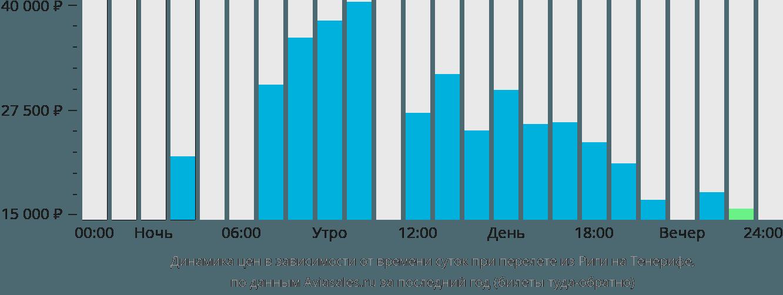 Динамика цен в зависимости от времени вылета из Риги на Тенерифе