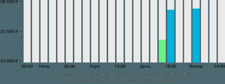 Динамика цен в зависимости от времени вылета из Риги в Томск