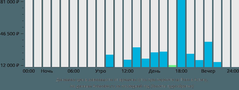 Динамика цен в зависимости от времени вылета из Риги в Астану