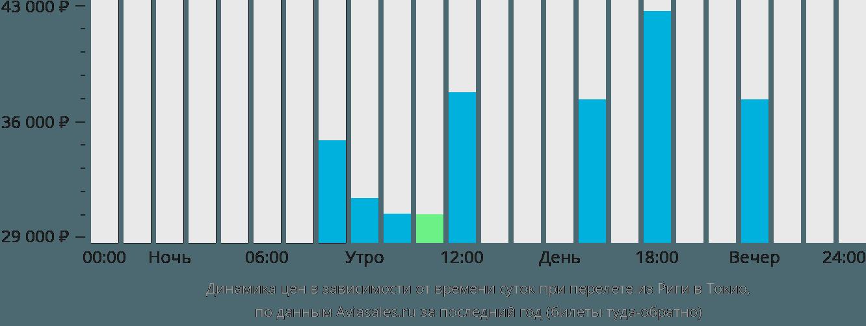 Динамика цен в зависимости от времени вылета из Риги в Токио