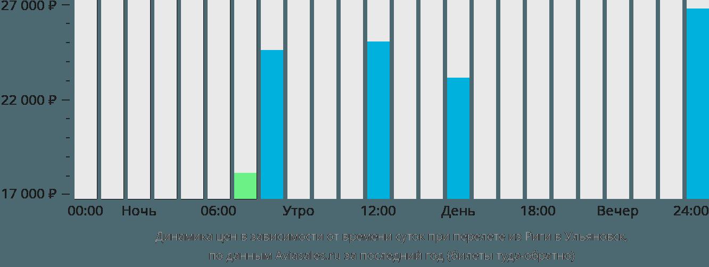 Динамика цен в зависимости от времени вылета из Риги в Ульяновск