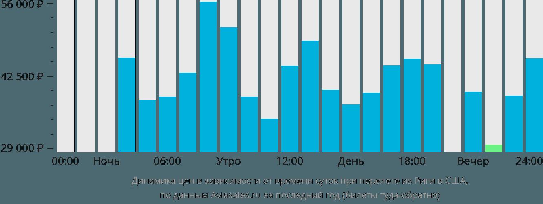 Динамика цен в зависимости от времени вылета из Риги в США