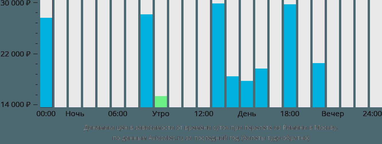 Динамика цен в зависимости от времени вылета из Римини в Москву