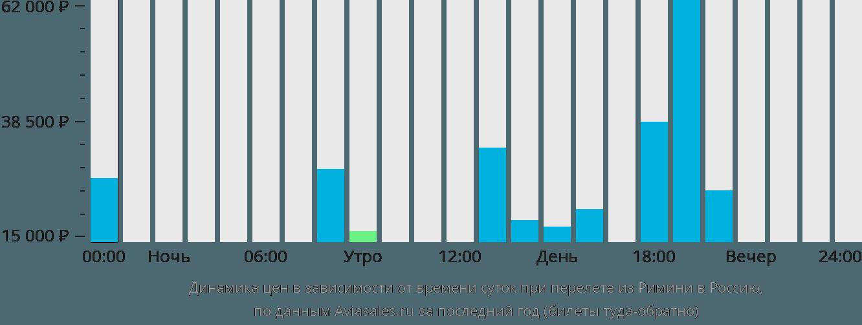 Динамика цен в зависимости от времени вылета из Римини в Россию