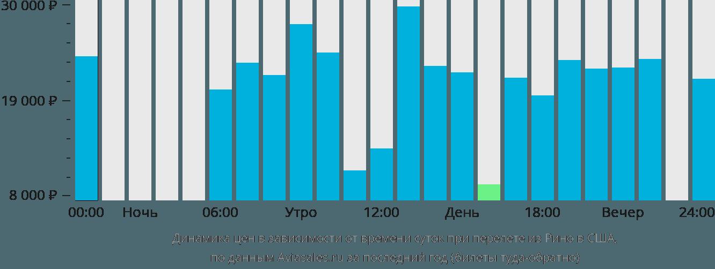 Динамика цен в зависимости от времени вылета из Рино в США