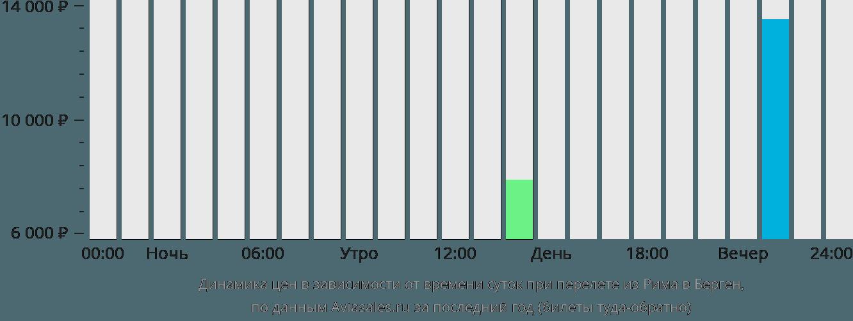 Динамика цен в зависимости от времени вылета из Рима в Берген
