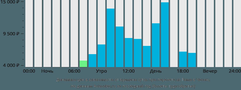 Динамика цен в зависимости от времени вылета из Рима в Чехию
