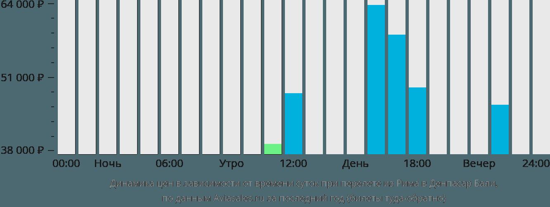 Динамика цен в зависимости от времени вылета из Рима в Денпасар Бали