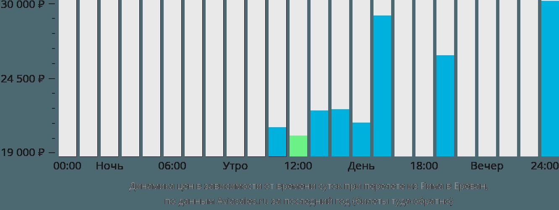Динамика цен в зависимости от времени вылета из Рима в Ереван