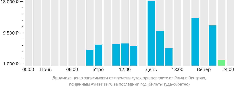 Динамика цен в зависимости от времени вылета из Рима в Венгрию