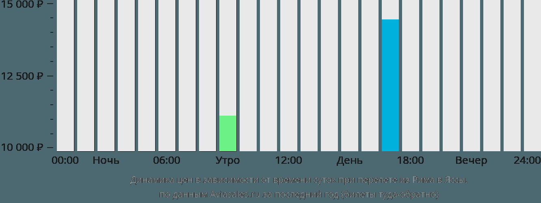 Динамика цен в зависимости от времени вылета из Рима в Яссы