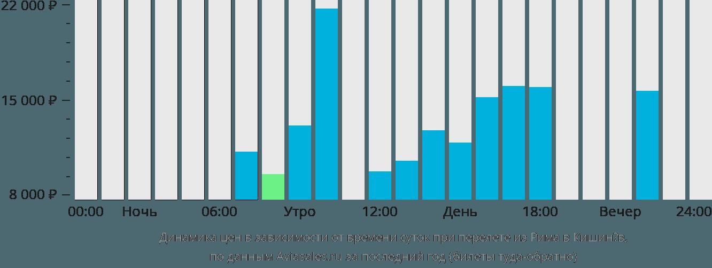 Динамика цен в зависимости от времени вылета из Рима в Кишинёв