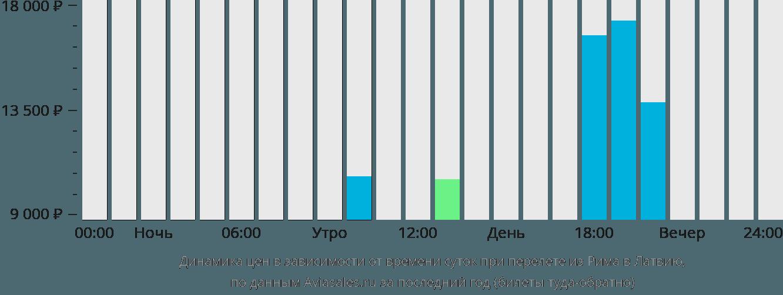 Динамика цен в зависимости от времени вылета из Рима в Латвию