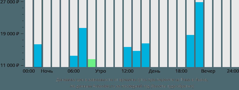 Динамика цен в зависимости от времени вылета из Рима в Львов