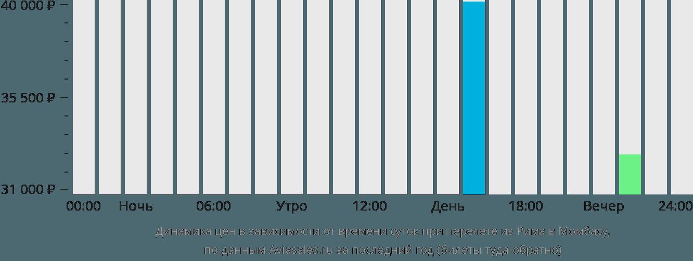 Динамика цен в зависимости от времени вылета из Рима в Момбасу