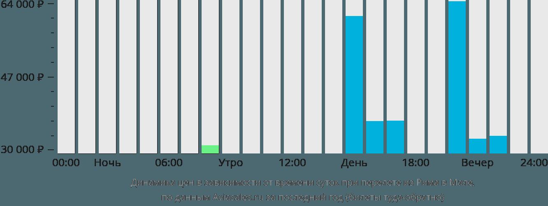 Динамика цен в зависимости от времени вылета из Рима в Мале