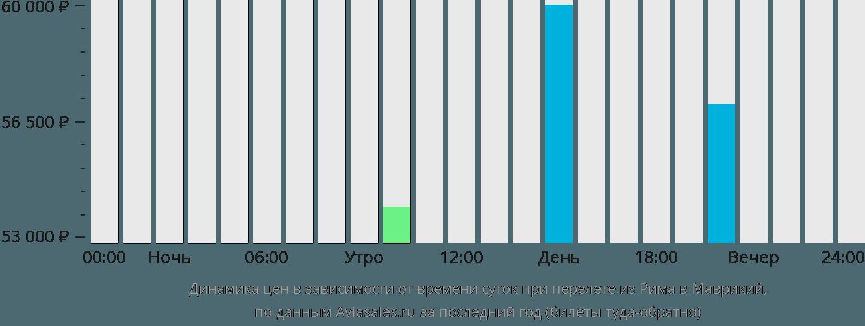 Динамика цен в зависимости от времени вылета из Рима в Маврикий