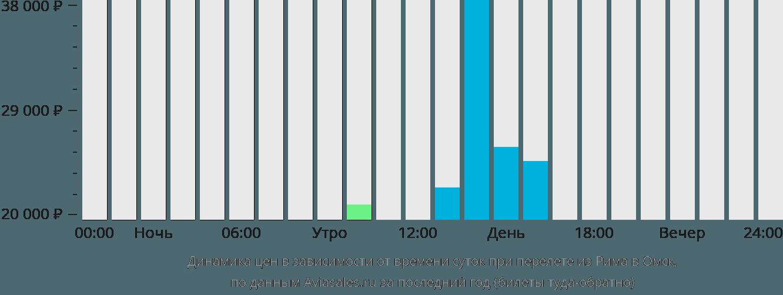 Динамика цен в зависимости от времени вылета из Рима в Омск