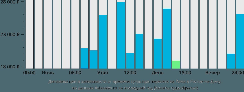 Динамика цен в зависимости от времени вылета из Рима в Ростов-на-Дону